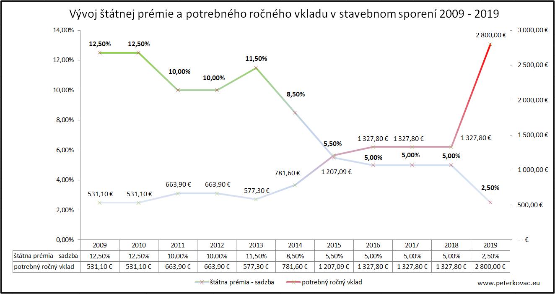 vývoj štátnej prémie a potrebného ročného vkladu 2009 - 2019