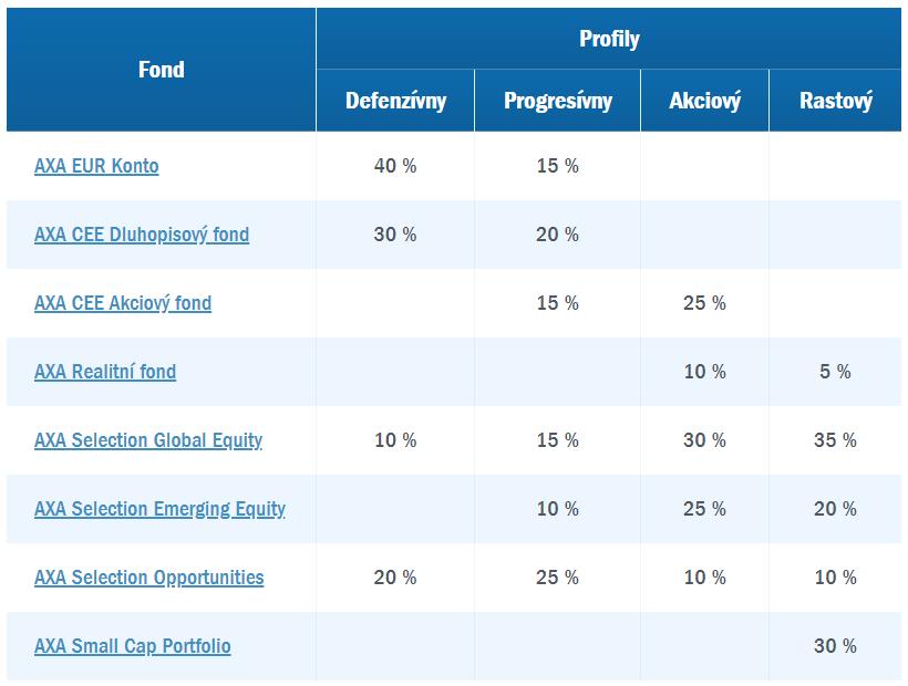 AXA Tempo - investičné profily a ich zloženie