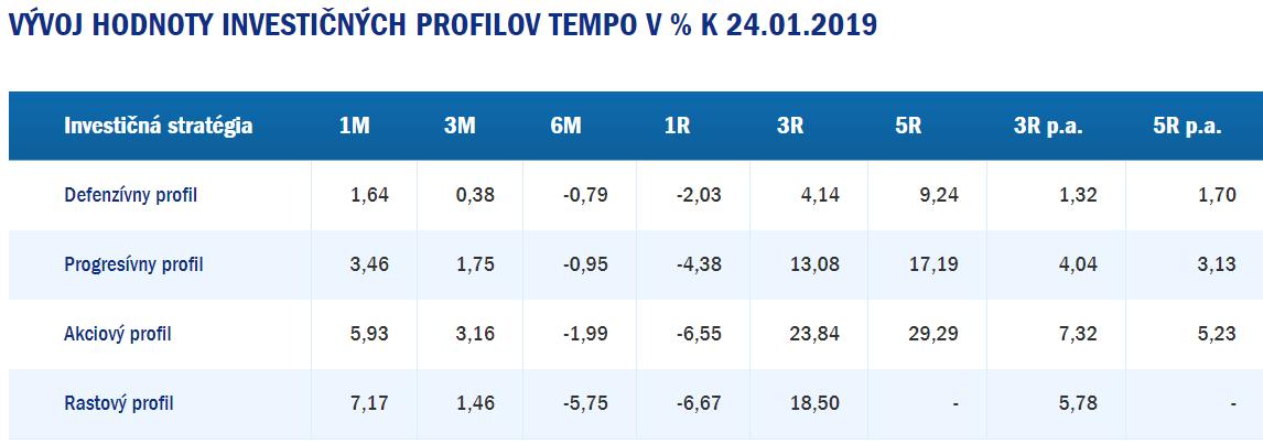 AXA Tempo - výkonnosť k 24.1.2019