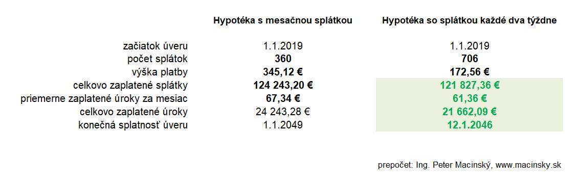 prepočet úspory mesačné vs. dvojtýždňové splácanie