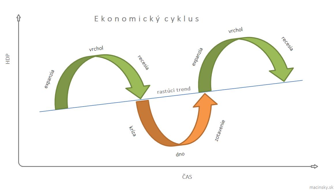 ekonomický cyklus