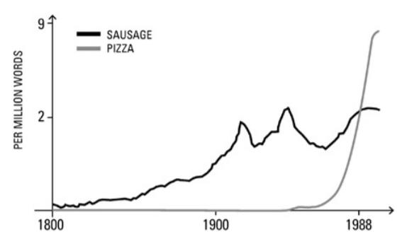 porovnanie výskytu slov párok vs. pizza