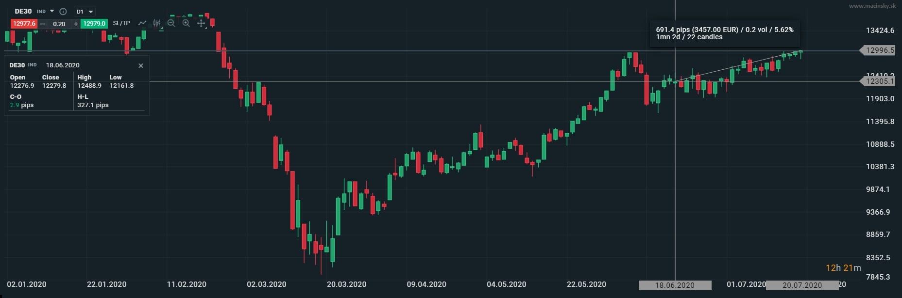 vývoj indexu DAX30 k júlu 2020