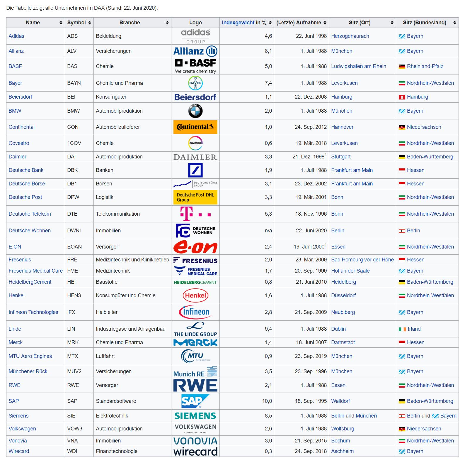 zloženie DAX30 k júnu 2020, zdroj: Wikipedia