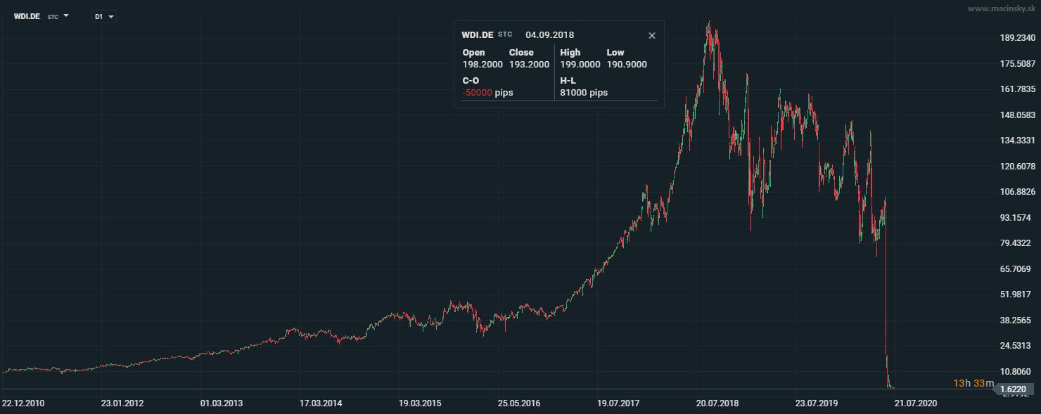 vývoj akcií Wirecardu od januára 2011 do júla 2020