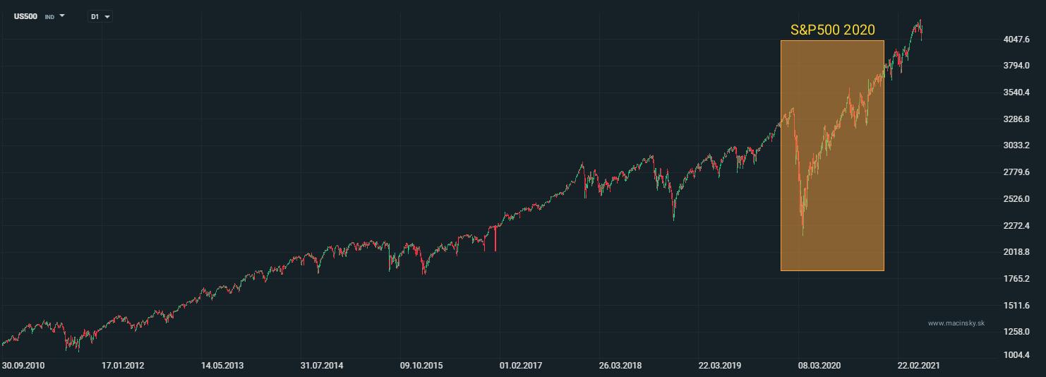 vývoj akciového indexu S&P500 v roku 2020